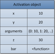activation-object4