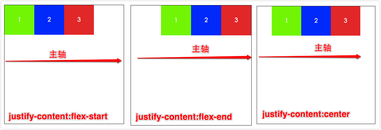 justify-content1