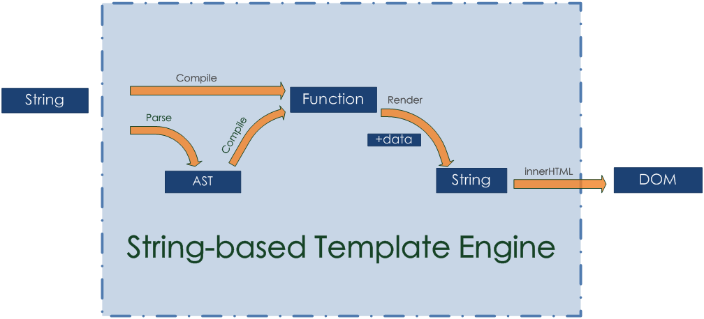 String-based-Template